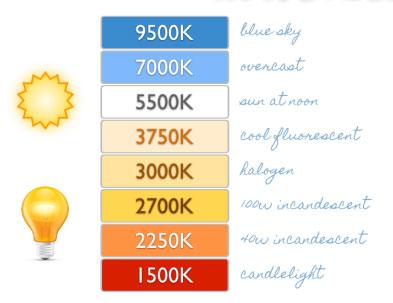 Thang nhiệt độ màu biểu trưng cho màu sắc ánh sáng