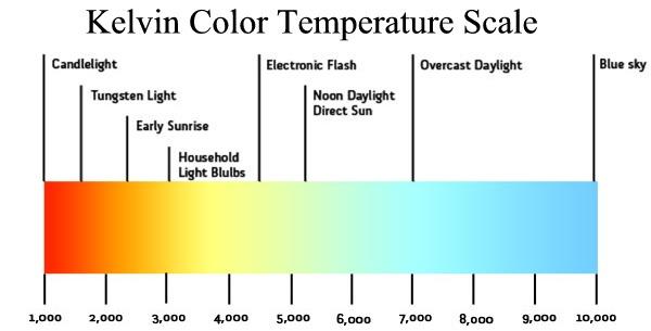 Làm thế nào để chọn nhiệt độ màu của đèn led phù hợp