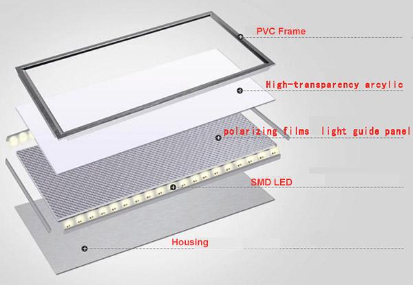 Phân tích các thành phần của đèn led panel lamp
