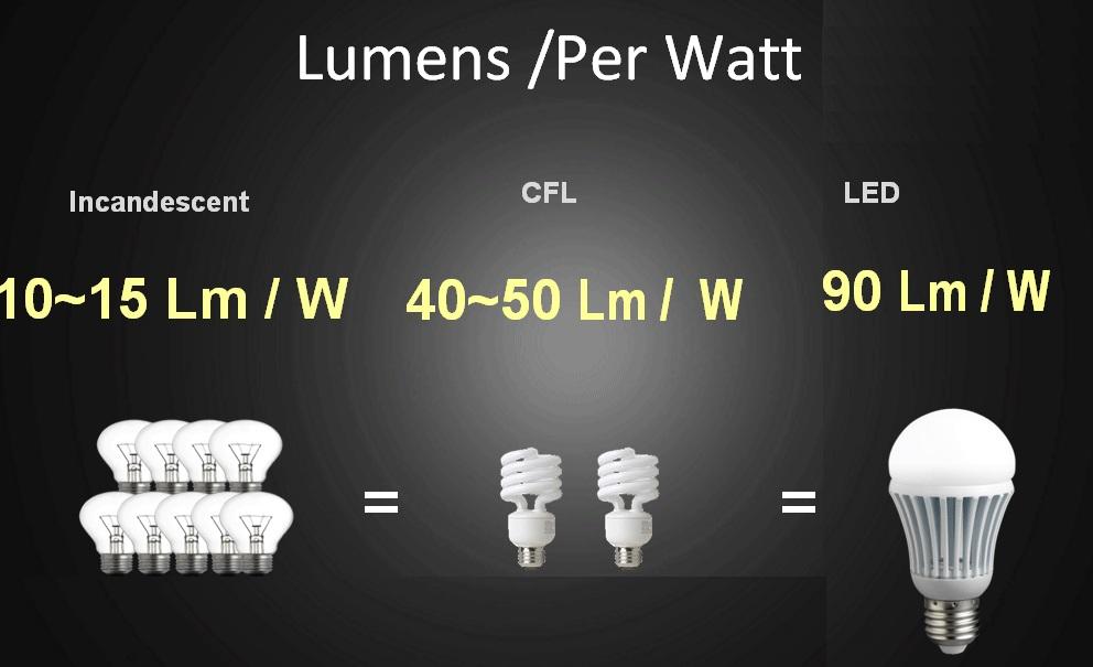 Thực hư chuyện đèn LED có khả năng tiết kiệm điện?