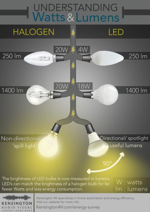 Bóng đèn LED có rẻ hơn bóng đèn Halogen theo thời gian sử dụng?