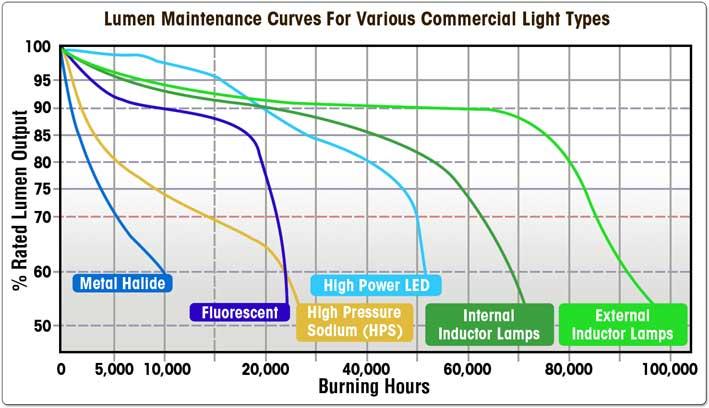 Tại sao bạn cần đèn LED nhà xưởng trong nhà máy của bạn