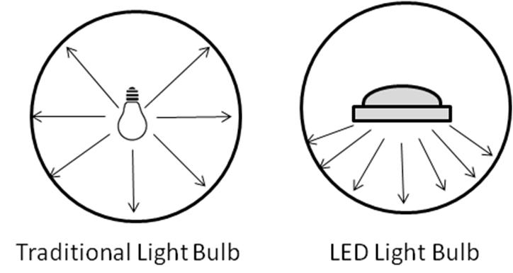 Kiến thức bổ trợ về đèn led thanh nhôm siêu sáng ít người biết