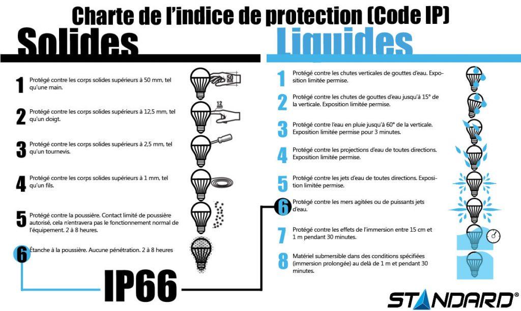 Mã IP và ý nghĩa của nó đối với thiết bị sử dụng