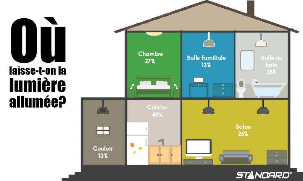 Cách tiết kiệm chi phí cho ánh sáng trong nhà