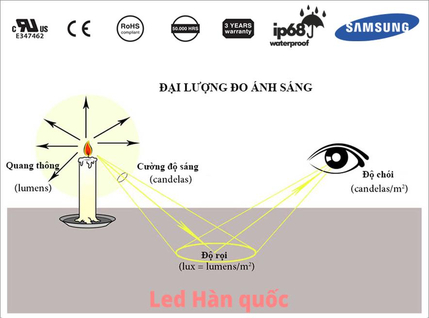 Làm thế nào để đo ánh sáng của thiết bị chiếu sáng?