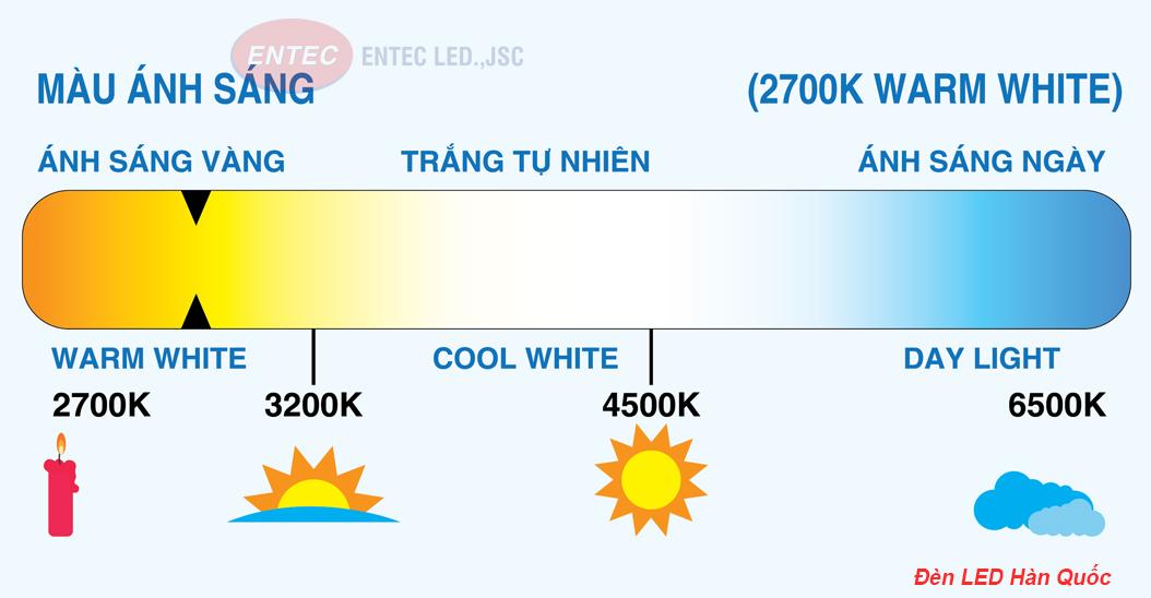 Có những thuật ngữ về ngành chiếu sáng gây khó hiểu và thường bị lẫn lộn. Giống như chỉ số hoàn màu (CRI) và nhiệt độ màu vậy. Bài viết này sẽ làm rõ những gì khác nhau giữa CRI và nhiệt độ màu để bạn không còn nhầm lẫn nữa.