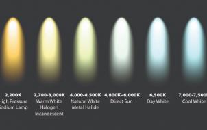 Tại sao LED có ánh sáng màu trắng, vàng, xanh?