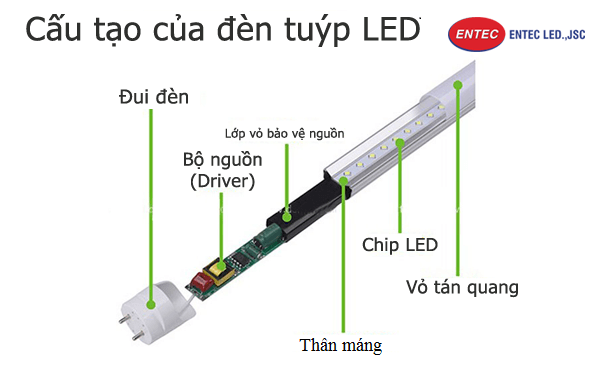 Cấu tạo vỏ đèn Led được làm từ Mica