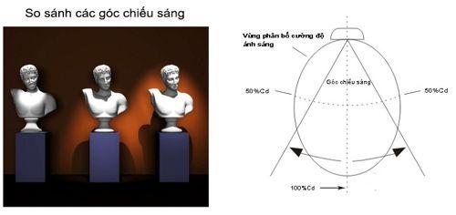 Mô hình hóa cách tính góc chiếu sáng
